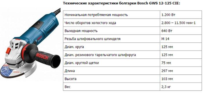 Характеристики Bosch GWS 12-125