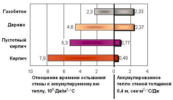 Энергоэффективность стройматериалов
